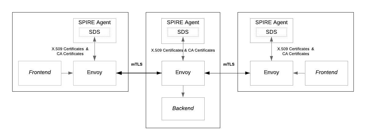 SPIRE Envoy integration diagram