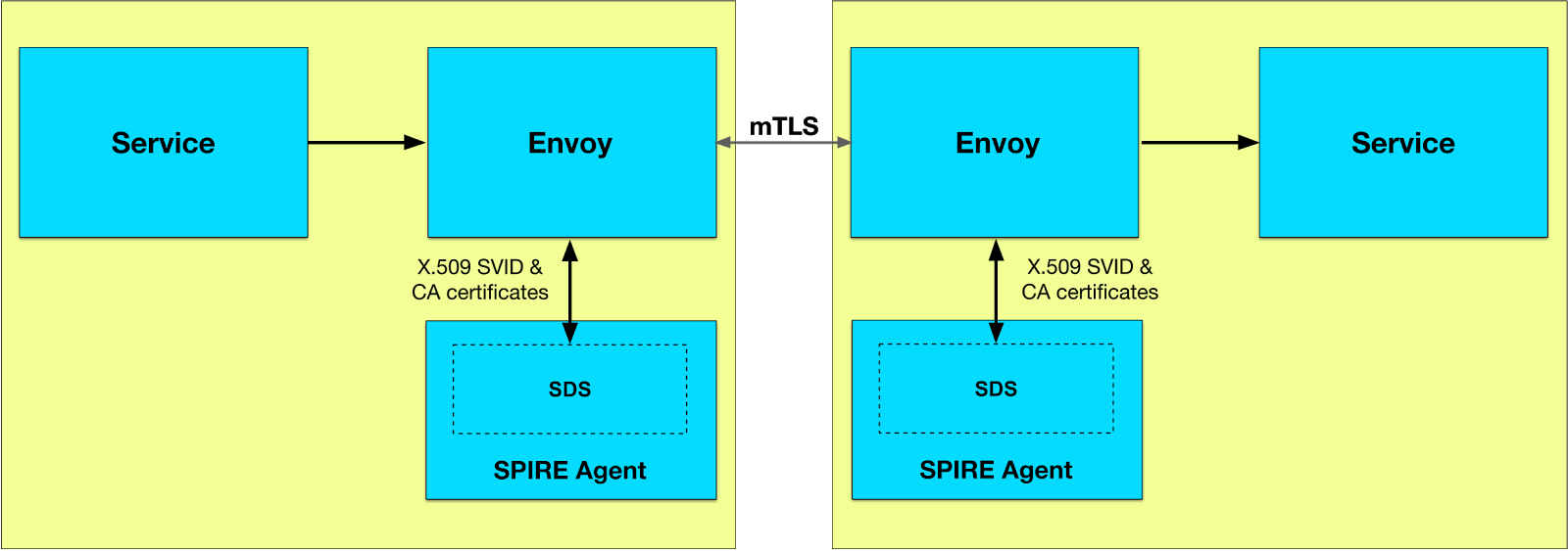 A high-level diagram of two Envoy proxies sitting between two services using the SPIRE Agent SDS implementation to obtain secrets for mutually authenticated TLS communication.